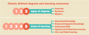 Image of the Degree Qualifications Profile outlining the Associate Bachelor's and Master's degree levels and the caregories of learning including specialized knowledge, broad and integrative knowledge, intellectual skills, applied and collaborative learning and civic and global learning.