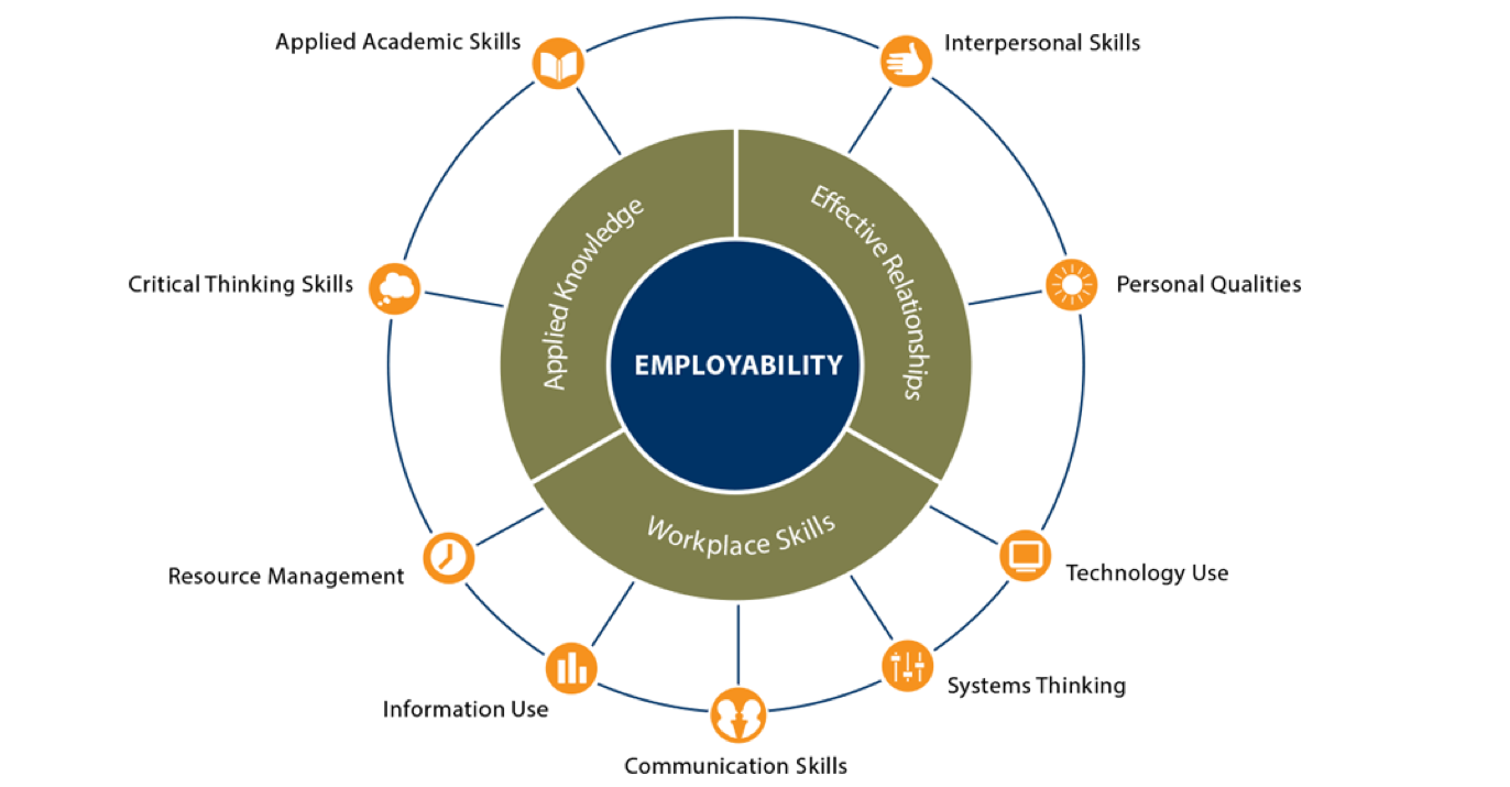 Image of U.S. Department of Education, Employability Skills Framework.