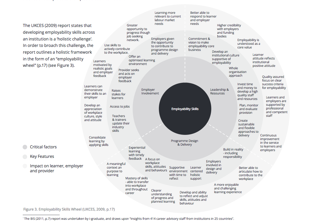 Image of an employability skills wheel published in the UKCES 2009 report, figure 3.  the Employability wheel center circle begins with employability skills surrounded by criical factors, then key features, and lastly, the out circle consisting of areas that impact on the learner, employer and provider.
