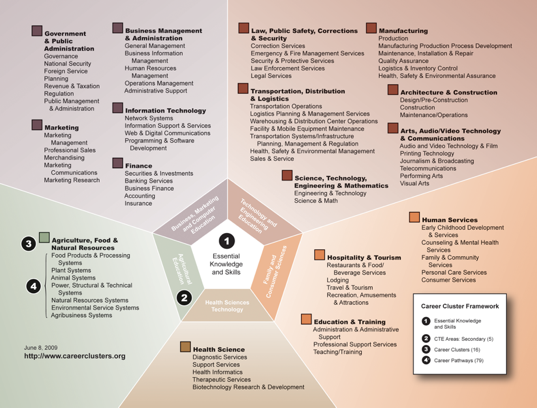 Image of the Illinois Career Clusters Framework outlining the five CTE secondary areas, 16 career clusters and 79 career pathways.