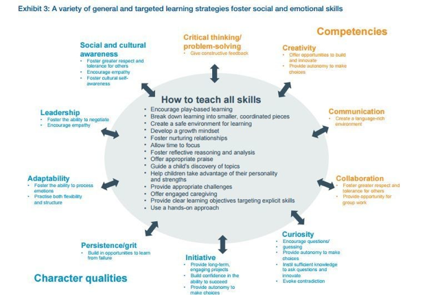 Image of Exhibit from the New Vision for Education Report on page 8. Exhibit contains competencies including critical thinking, creativity, communication and collaboration with character qualities that include social and cultural awareness, leadership, adaptabiity, persistence/grit, initiative, curiosity. The center of the exhibit contact the strategies to teach all of the skills.