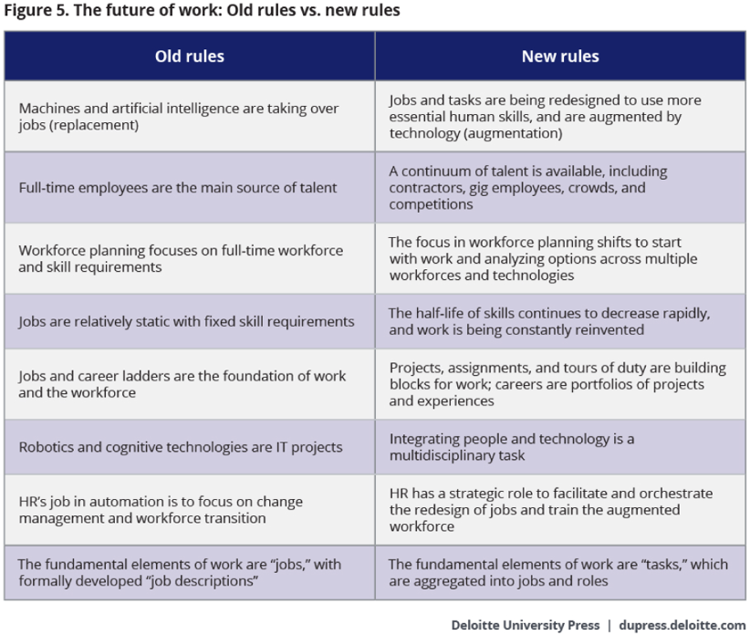 Image of a two column chart that provides a comparison of old rules versus new rules as it relates to the future of work.