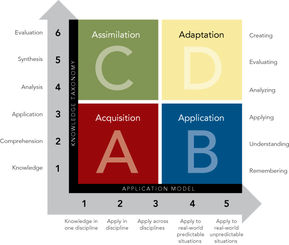 Image of the Rigor Relevance Framework with y-axis prepresenting the Knowledge Taxonomy based on Bloom's Taxonomy and the x-axis representing Bill Daggett's Application Model.