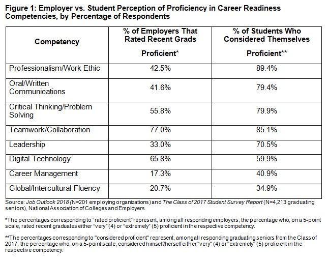 Figure describes Employer vs. Student Perception of Proficiency in career Readiness Competencies, by Percentage of Respondents.  The figure is divided by three columns consisting of competency, & of employers that rated recent grads and % of students who consider themselves proficient.  the eight career competency areas consist of professionalism/work ethic, oral/written communications, ciritcal thinking/problem solving, temworkcollaboration, leadership, digital technology, career management, global/intercutural fluency.