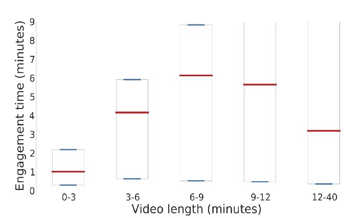 The middle red bar is the median; the top and bottom blue bars are 25th and 75th percentiles, respectively. The median engagement time is at most 6 minutes