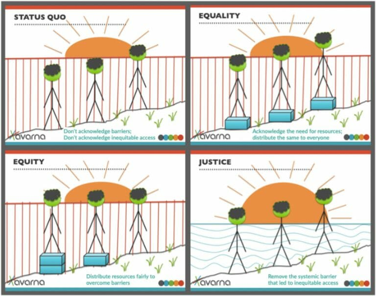 An illustration demonstrating the difference between status quo (don't acknowledge barriers; don't acknowledge inequitable access), equality (acknowledge the need for more resources; distribute the same to everyone), equity (distribute resources fairly to overcome barriers), and justice (remove the systemic barrier that led to inequitable access).