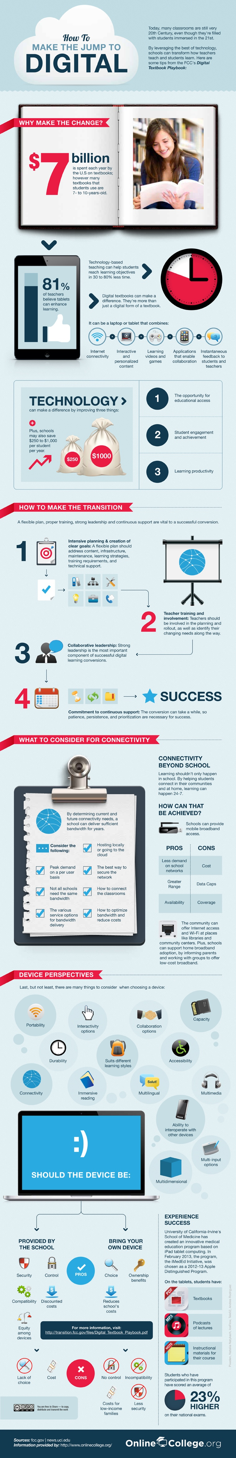 Digital Classroom Technology Infographic